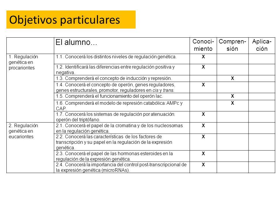 Objetivos particulares El alumno... Conoci- miento Compren- sión Aplica- ción 1. Regulación genética en procariontes 1.1. Conocerá los distintos nivel