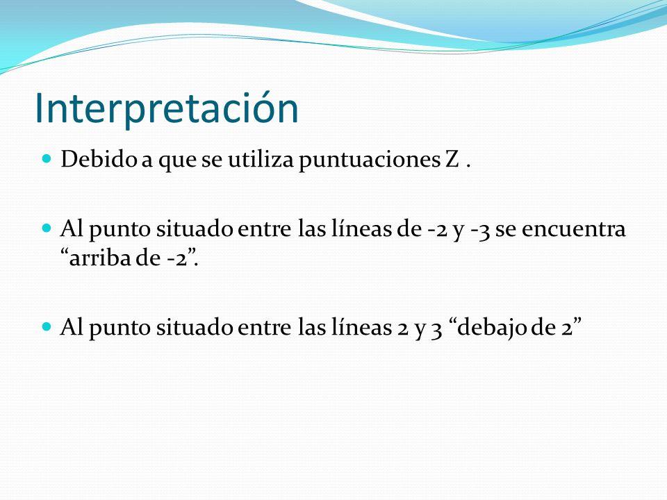 Interpretación Debido a que se utiliza puntuaciones Z. Al punto situado entre las líneas de -2 y -3 se encuentra arriba de -2. Al punto situado entre
