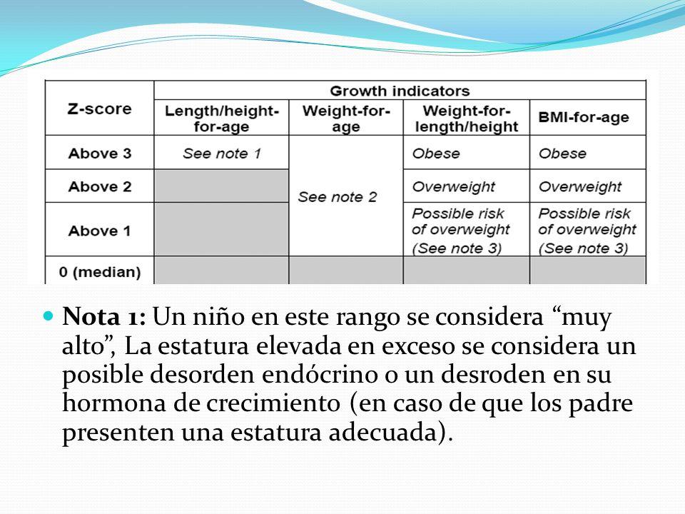 Nota 1: Un niño en este rango se considera muy alto, La estatura elevada en exceso se considera un posible desorden endócrino o un desroden en su horm