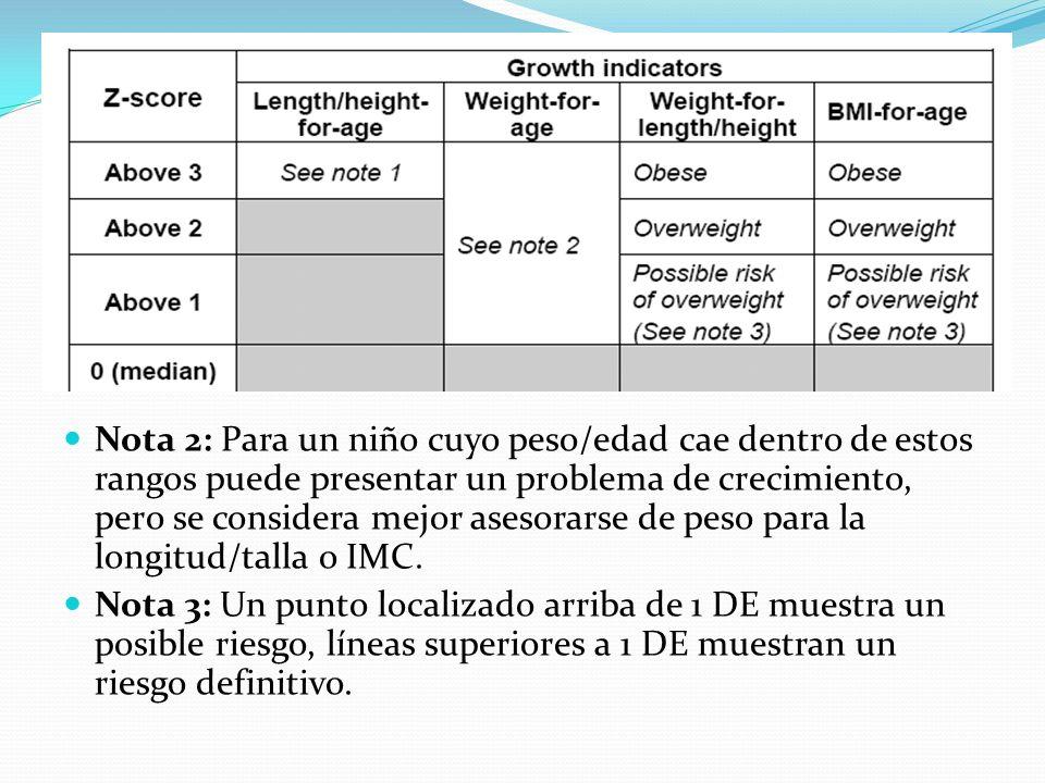 Nota 2: Para un niño cuyo peso/edad cae dentro de estos rangos puede presentar un problema de crecimiento, pero se considera mejor asesorarse de peso