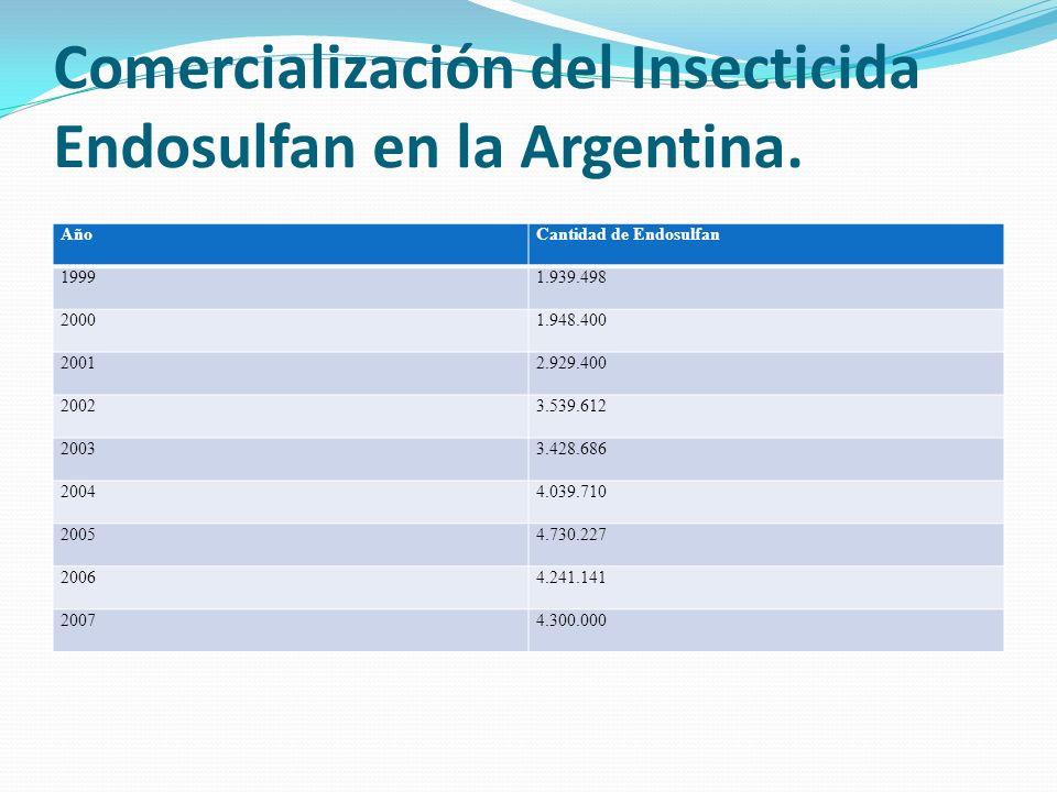Comercialización del Insecticida Endosulfan en la Argentina. AñoCantidad de Endosulfan 19991.939.498 20001.948.400 20012.929.400 20023.539.612 20033.4