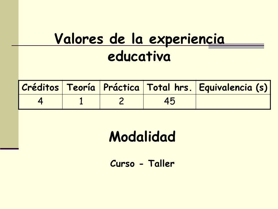 Valores de la experiencia educativa CréditosTeoríaPrácticaTotal hrs.Equivalencia (s) 41245 Modalidad Curso - Taller