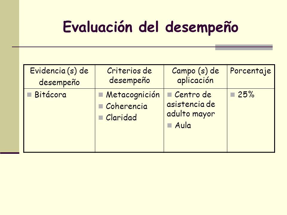 Evaluación del desempeño Evidencia (s) de desempeño Criterios de desempeño Campo (s) de aplicación Porcentaje Bitácora Metacognición Coherencia Clarid