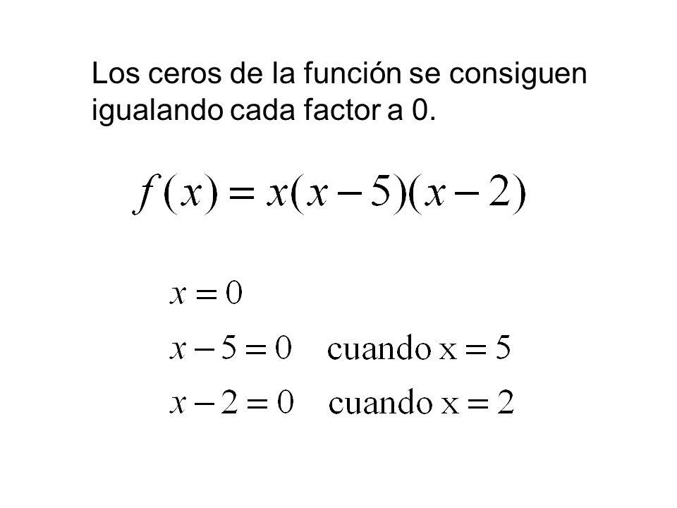 Soluciones Práctica 1 –a) x(x – 2)(x – 3) –b) x(2x + 1)(x – 1) –c) 3x(x – 1)(x + 3) Práctica 2 –a) x 2 (x – 5)(x + 2) –b) x 3 (x + 1) (x – 1) –c) 3x 3 (x + 2)(x + 4)