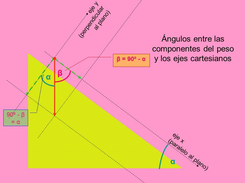 Ángulos entre las componentes del peso y los ejes cartesianos eje x (paralelo al plano) eje y (perpendicular al plano) α β β = 90º - α α 90º - β = α