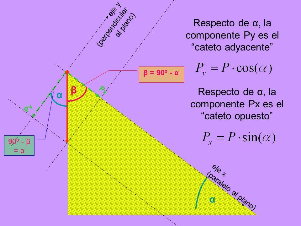 Respecto de α, la componente Py es el cateto adyacente eje x (paralelo al plano) eje y (perpendicular al plano) α β β = 90º - α α 90º - β = α PxPx PyP