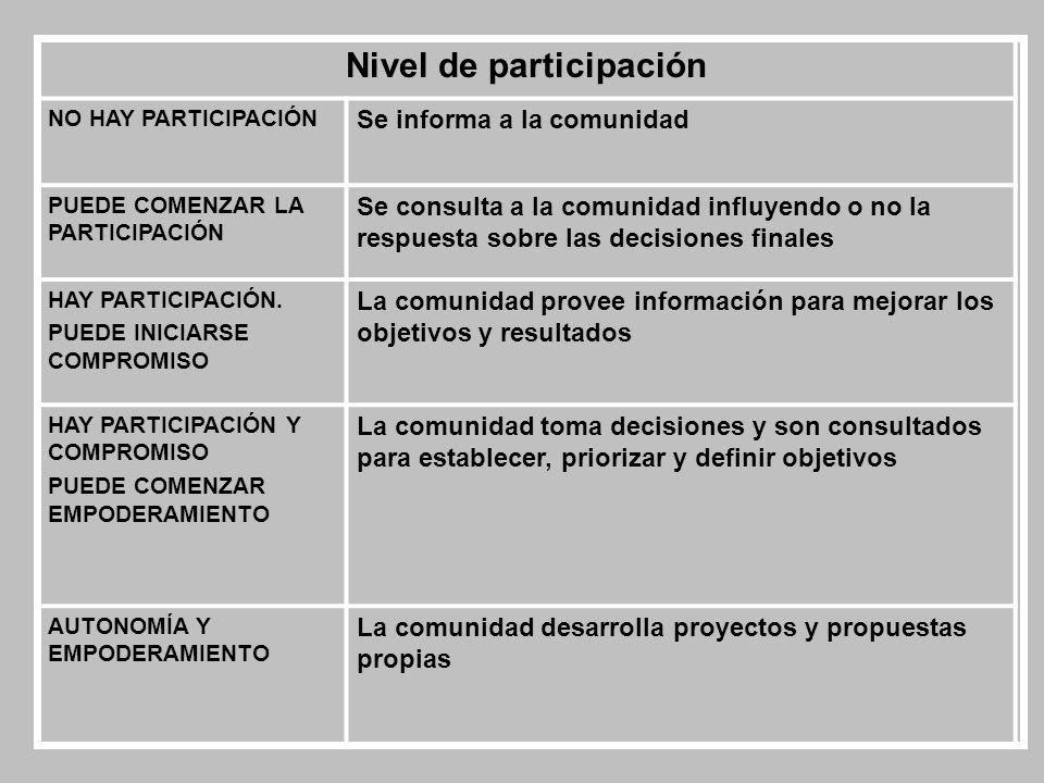 Nivel de participación NO HAY PARTICIPACIÓN Se informa a la comunidad PUEDE COMENZAR LA PARTICIPACIÓN Se consulta a la comunidad influyendo o no la re