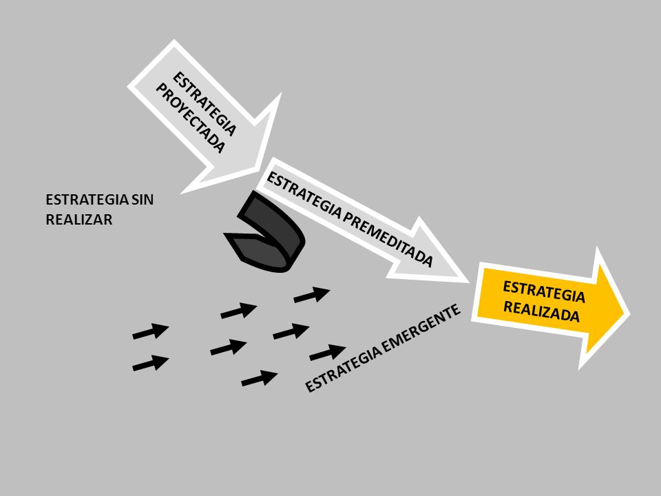 ESTRATEGIA PROYECTADA ESTRATEGIA PREMEDITADA ESTRATEGIA REALIZADA ESTRATEGIA SIN REALIZAR ESTRATEGIA EMERGENTE