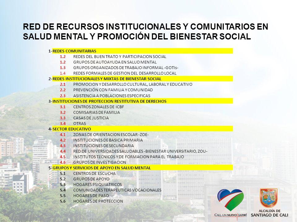 1-REDES COMUNITARIAS 1.2 REDES DEL BUEN TRATO Y PARTICIPACION SOCIAL 1.2 GRUPOS DE AUTOAYUDA EN SALUD MENTAL 1.3 GRUPOS ORGANIZADOS DE TRABAJO INFORMA