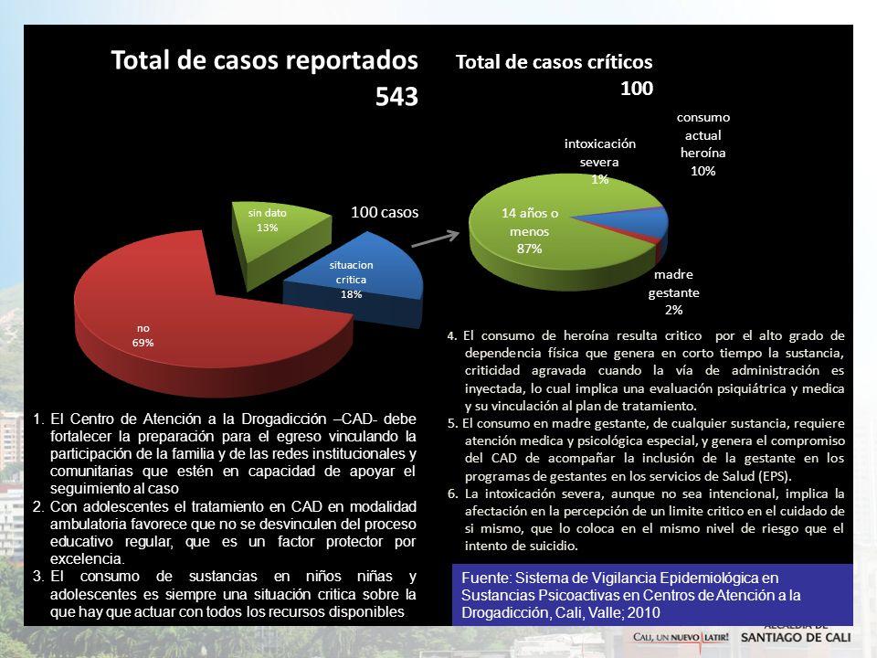 6-NIVEL HOSPITALARIO 6.1 PSIQUIATRIA O UNIDAD DE SALUD MENTAL 6.2 HOSPITALIZACION POR FARMACODEPENDENCIA 6.3 CUIDADO AGUDO EN SALUD MENTAL O PSIQUIATRIA 6.4 CUIDADO INTERMEDIO EN SALUD MENTAL Y PSIQUIATRIA 7-CONSULTA EXTERNA 7.1 MEDICINA FAMILIAR 7.2 PSICOLOGIA 7.3 TRABAJO SOCIAL 7.4 PSQUIATRIA 7.5 ENFERMERIA 7.6 TERAPIA OCUPACIONAL 8-URGENCIAS 8.1 SERVICIOS DE URGENCIAS 8.2 URGENCIAS EN SALUD MENTAL Y PSIQUIATRIA 9-TRATAMIENTO Y SUPERACIÓN DE SPA 9.1 CENTRO DE ATENCION A LA DROGADICCION AMBULATORIO 9.2 CENTRO DE ATENCION A LA DROGADICCION RESIDENCIAL 10-ATENCIÓN PRIMARIA Y PROMOCION DE LA SALUD 10.1 PROMOCION EN SALUD -EN TERRITORIOS PRIORIZADOS Y POBLACIONES VULNERABLES 10.2 OTRAS FORMAS DE PROMOCION DE LA SALUD SISTEMA DE REFERENCIA Y CONTRAREFERENCIA EN SALUD MENTAL