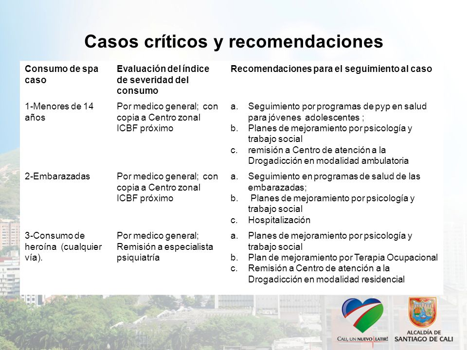 Casos críticos y recomendaciones Consumo de spa caso Evaluación del índice de severidad del consumo Recomendaciones para el seguimiento al caso 1-Meno