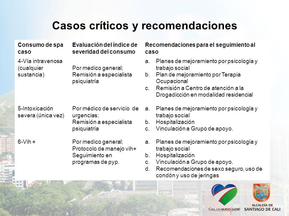 Casos críticos y recomendaciones Consumo de spa caso Evaluación del índice de severidad del consumo Recomendaciones para el seguimiento al caso 4-Vía