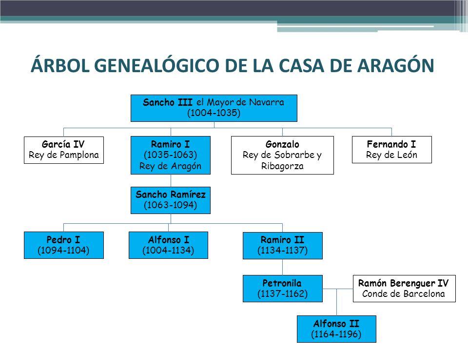 ÁRBOL GENEALÓGICO DE LA CASA DE ARAGÓN Sancho III el Mayor de Navarra (1004-1035) Petronila (1137-1162) Fernando I Rey de León Gonzalo Rey de Sobrarbe