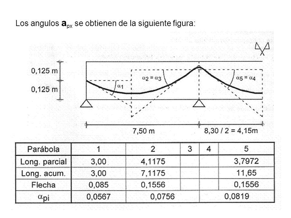 5 Los angulos a px se obtienen de la siguiente figura: