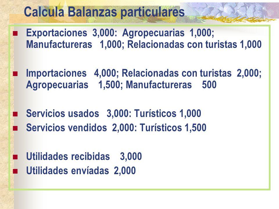 Calcula Balanzas particulares Exportaciones 3,000: Agropecuarias 1,000; Manufactureras 1,000; Relacionadas con turistas 1,000 Importaciones 4,000; Rel