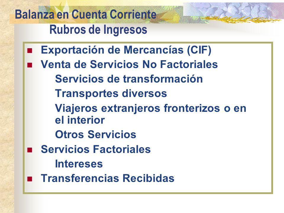 Balanza en Cuenta Corriente Rubros de Ingresos Exportación de Mercancías (CIF) Venta de Servicios No Factoriales Servicios de transformación Transport