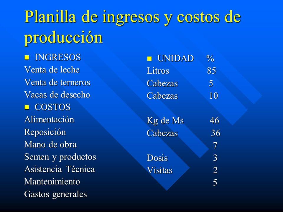 Planilla de ingresos y costos de producción INGRESOS INGRESOS Venta de leche Venta de terneros Vacas de desecho COSTOS COSTOSAlimentaciónReposición Ma