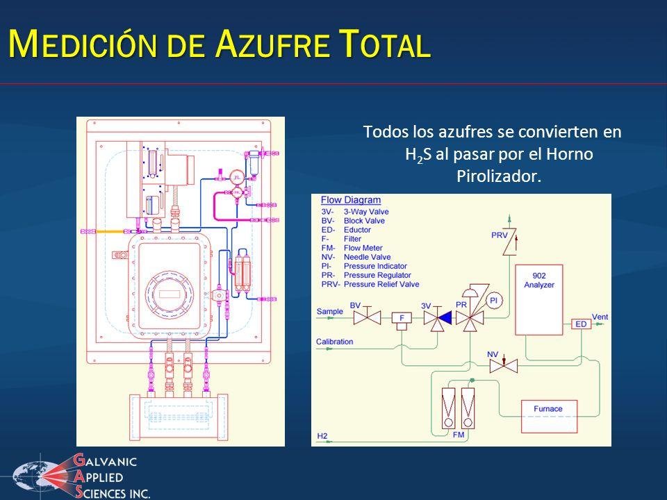 M EDICIÓN DE A ZUFRE T OTAL Todos los azufres se convierten en H 2 S al pasar por el Horno Pirolizador.