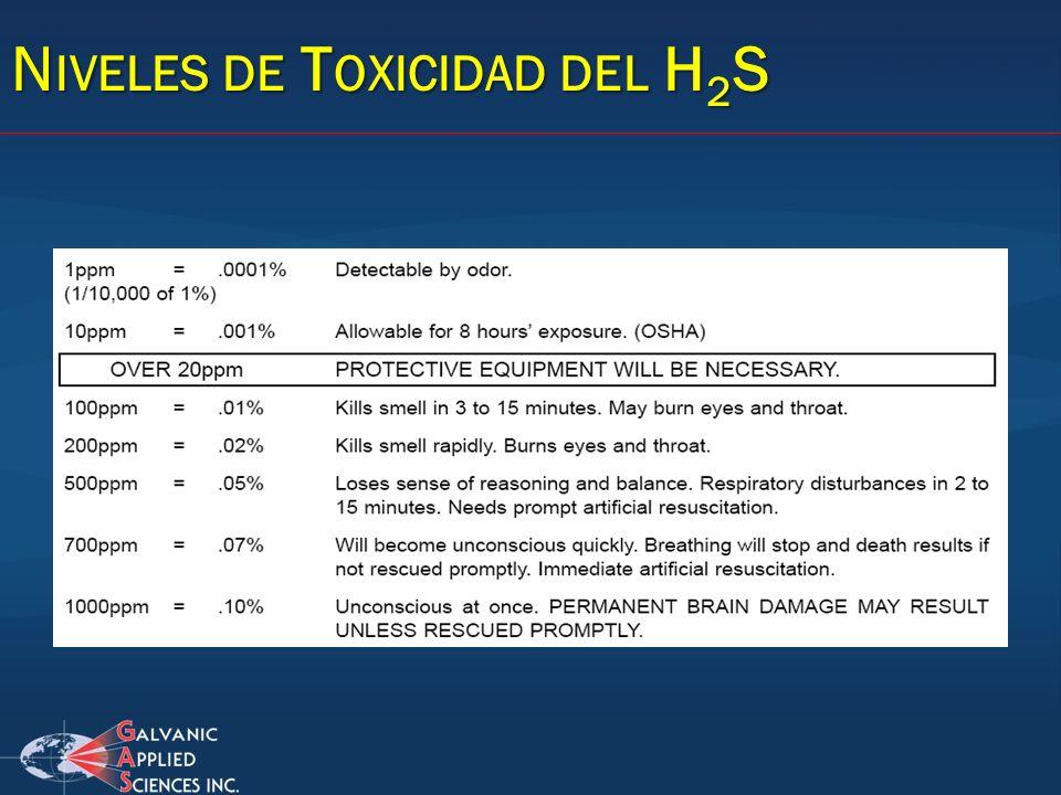 N IVELES DE T OXICIDAD DEL H 2 S