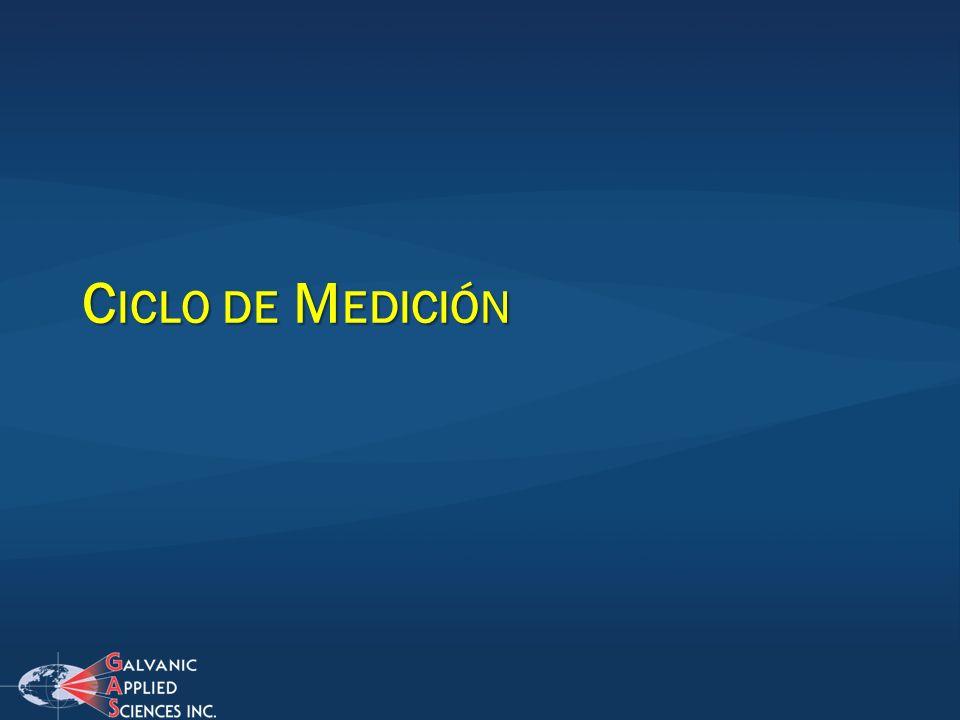 C ICLO DE M EDICIÓN