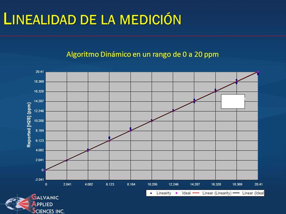 L INEALIDAD DE LA MEDICIÓN Algoritmo Dinámico en un rango de 0 a 20 ppm