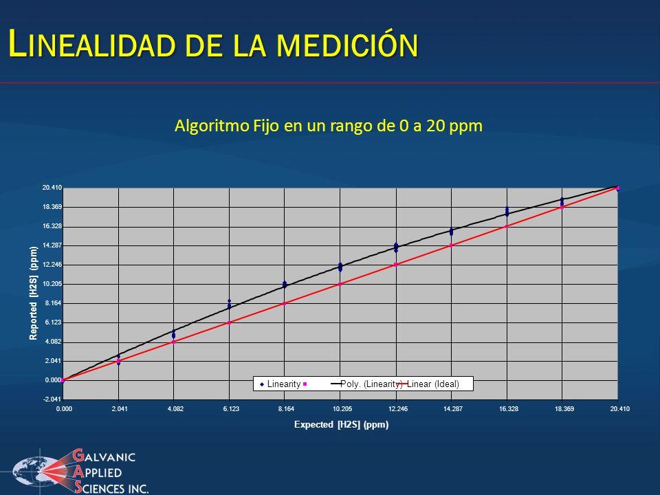 L INEALIDAD DE LA MEDICIÓN -2.041 0.000 2.041 4.082 6.123 8.164 10.205 12.246 14.287 16.328 18.369 20.410 0.0002.0414.0826.1238.16410.20512.24614.2871