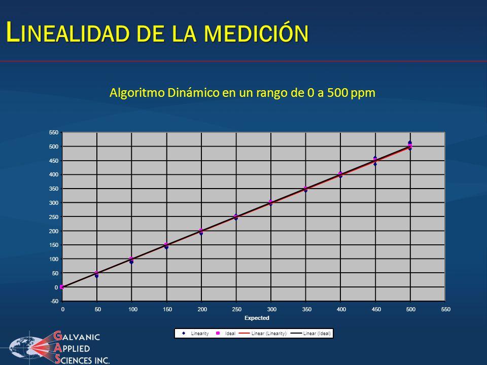 L INEALIDAD DE LA MEDICIÓN Algoritmo Dinámico en un rango de 0 a 500 ppm -50 0 100 150 200 250 300 350 400 450 500 550 0501001502002503003504004505005