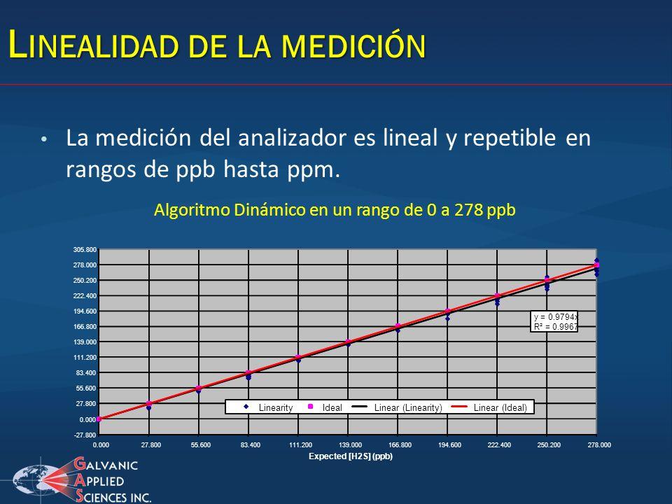 La medición del analizador es lineal y repetible en rangos de ppb hasta ppm. y = 0.9794x R² = 0.9967 -27.800 0.000 27.800 55.600 83.400 111.200 139.00