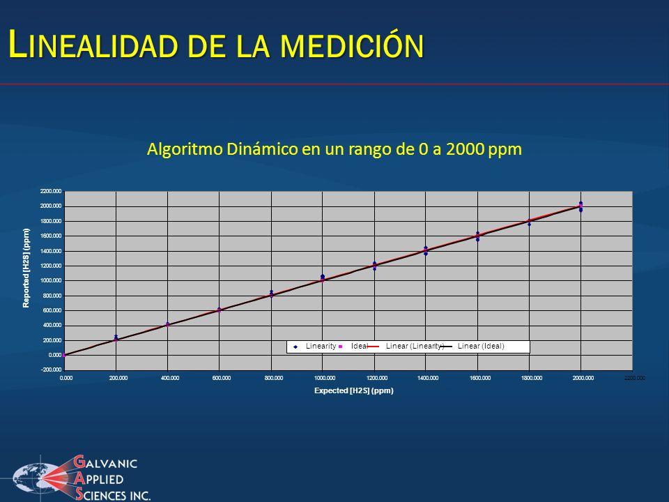 L INEALIDAD DE LA MEDICIÓN -200.000 0.000 200.000 400.000 600.000 800.000 1000.000 1200.000 1400.000 1600.000 1800.000 2000.000 2200.000 0.000200.0004