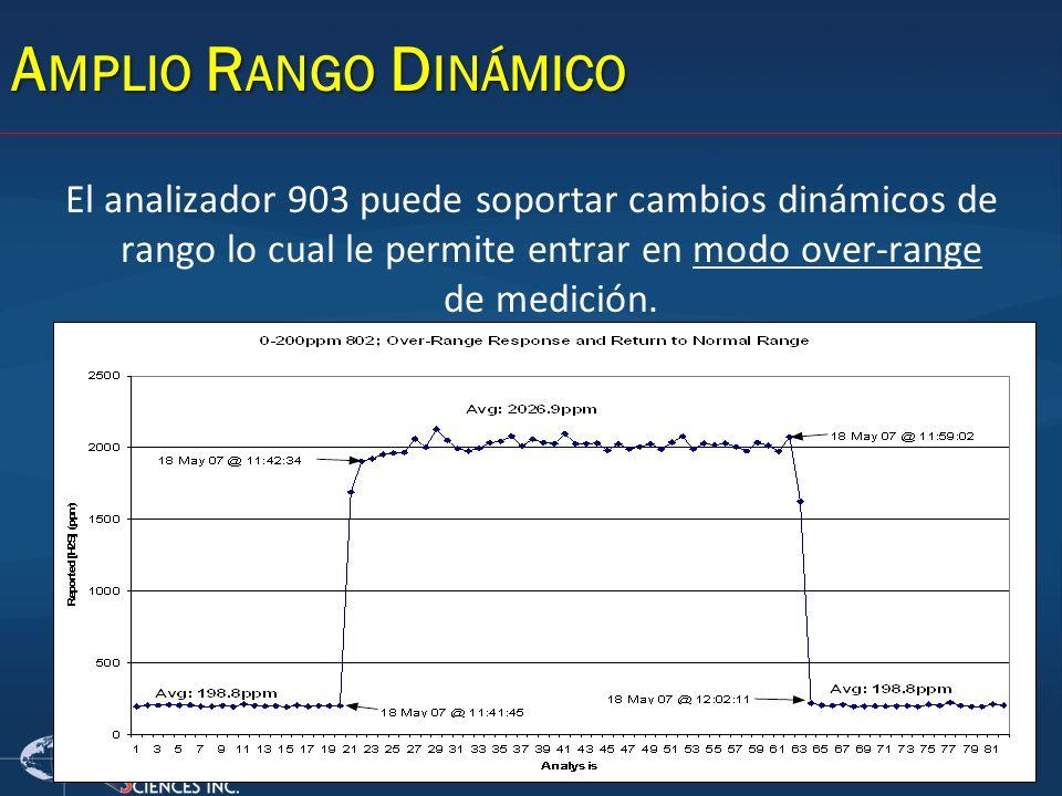 El analizador 903 puede soportar cambios dinámicos de rango lo cual le permite entrar en modo over-range de medición. A MPLIO R ANGO D INÁMICO