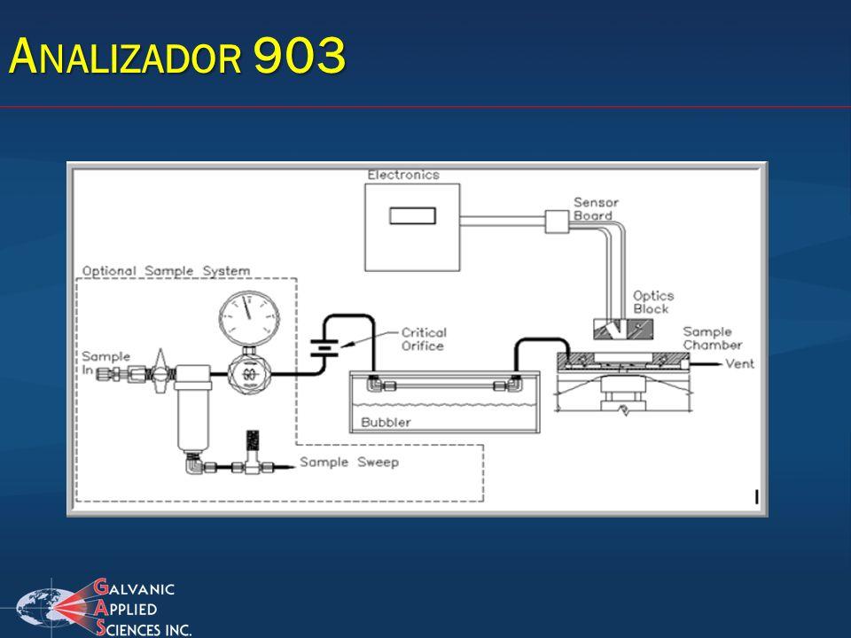 A NALIZADOR 903