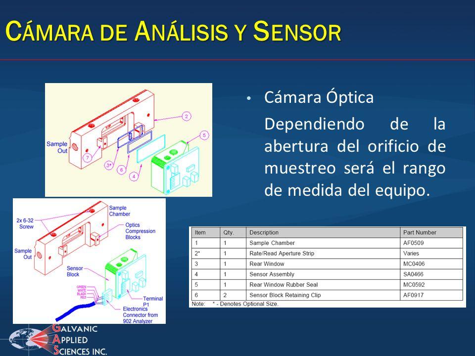Cámara Óptica Dependiendo de la abertura del orificio de muestreo será el rango de medida del equipo. C ÁMARA DE A NÁLISIS Y S ENSOR