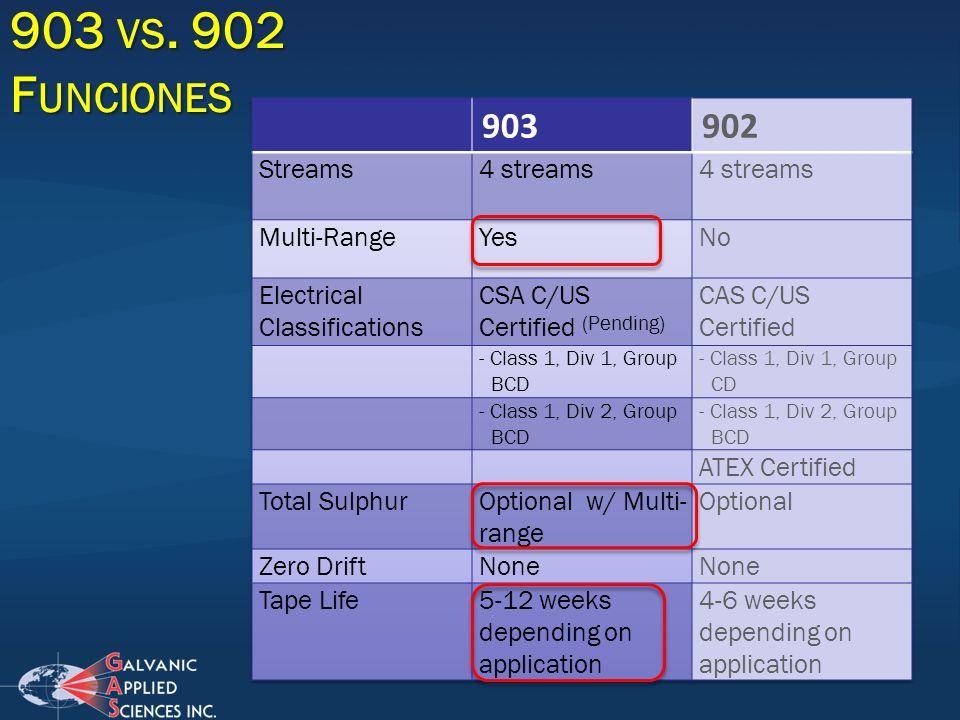 903 VS. 902 F UNCIONES