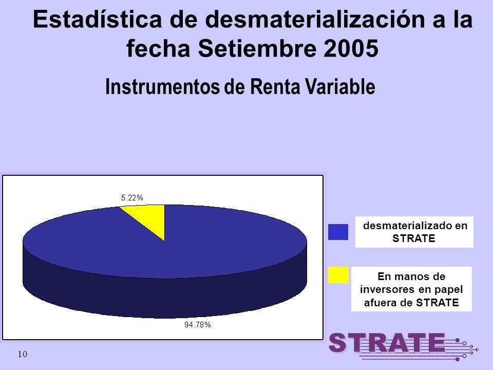10 desmaterializado en STRATE Estadística de desmaterialización a la fecha Setiembre 2005 En manos de inversores en papel afuera de STRATE Instrumento