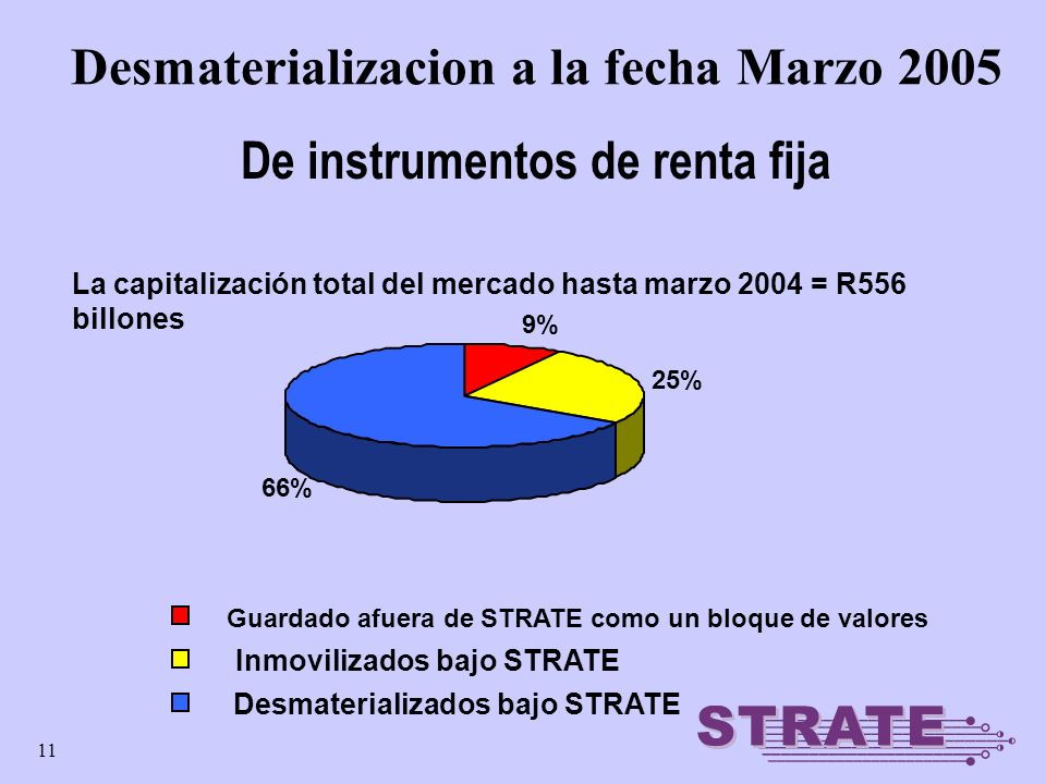 11 Desmaterializacion a la fecha Marzo 2005 La capitalización total del mercado hasta marzo 2004 = R556 billones De instrumentos de renta fija 9% 25% 66% Guardado afuera de STRATE como un bloque de valores Inmovilizados bajo STRATE Desmaterializados bajo STRATE