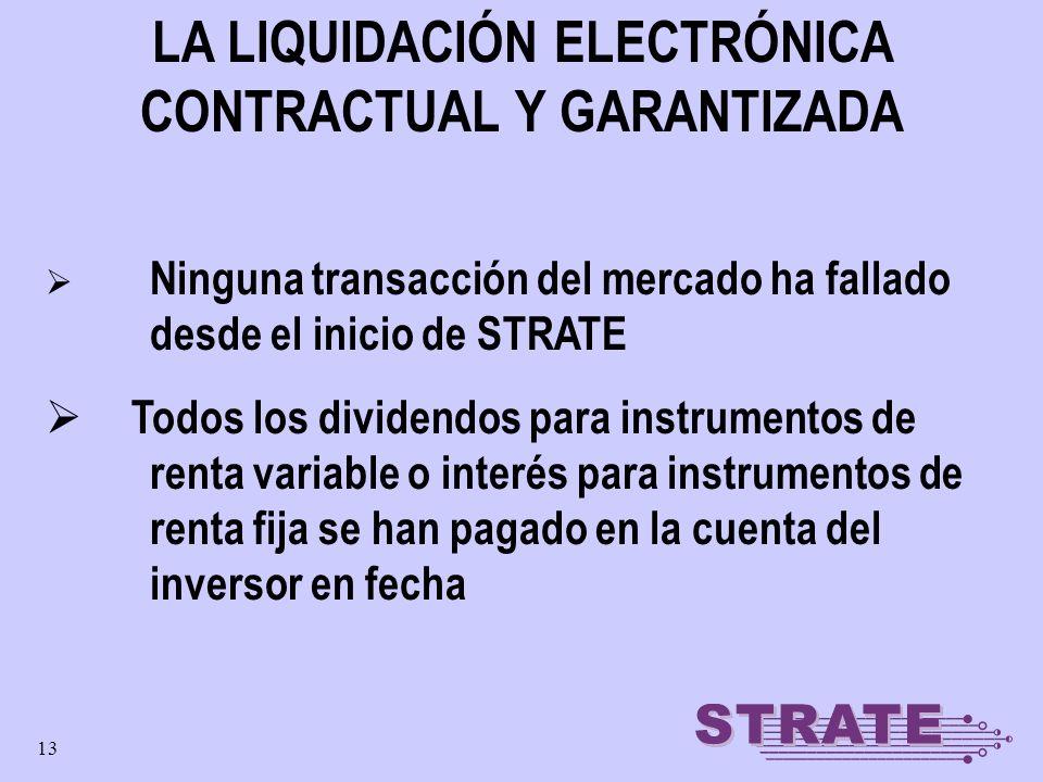 13 LA LIQUIDACIÓN ELECTRÓNICA CONTRACTUAL Y GARANTIZADA Ninguna transacción del mercado ha fallado desde el inicio de STRATE Todos los dividendos para
