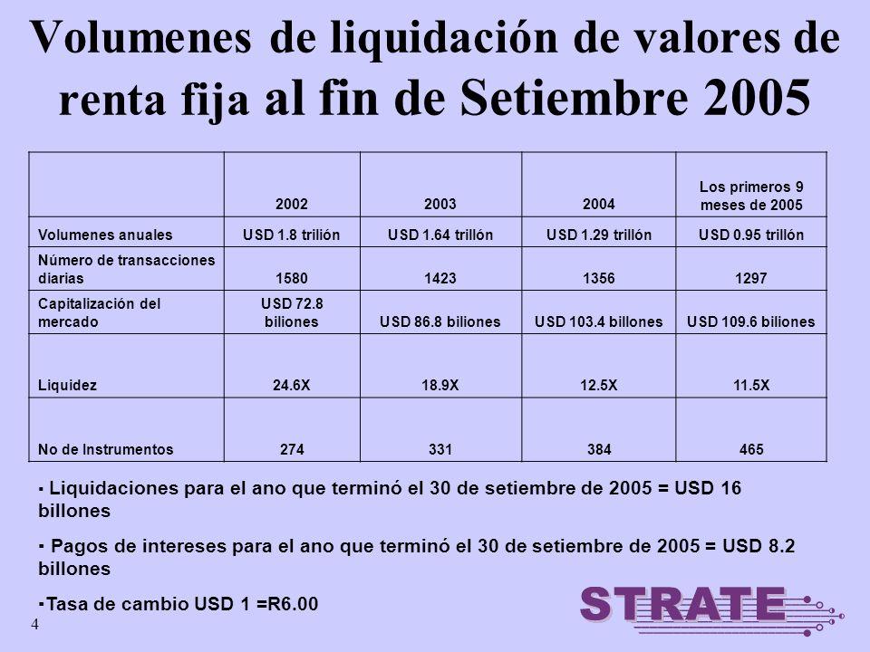 4 Volumenes de liquidación de valores de renta fija al fin de Setiembre 2005 Liquidaciones para el ano que terminó el 30 de setiembre de 2005 = USD 16 billones Pagos de intereses para el ano que terminó el 30 de setiembre de 2005 = USD 8.2 billones Tasa de cambio USD 1 =R6.00 200220032004 Los primeros 9 meses de 2005 Volumenes anualesUSD 1.8 triliónUSD 1.64 trillónUSD 1.29 trillónUSD 0.95 trillón Número de transacciones diarias1580142313561297 Capitalización del mercado USD 72.8 bilionesUSD 86.8 bilionesUSD 103.4 billonesUSD 109.6 biliones Liquidez24.6X18.9X12.5X11.5X No de Instrumentos274331384465