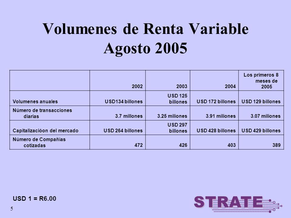 5 Volumenes de Renta Variable Agosto 2005 200220032004 Los primeros 8 meses de 2005 Volumenes anualesUSD134 billones USD 125 billonesUSD 172 billonesU