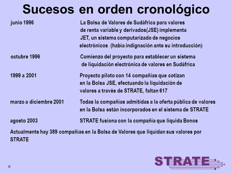7 Accionistas de STRATE Ltd Bolsa de Valores (JSE) ABSA Nedcor Standard Bank First Rand Citibank 41%59% ABSA Bank - Bancos Nedcor Bank Standard Bank First Rand Bank Citibank 41%59% STRATE Ltd