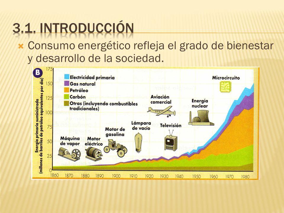 Consumo energético refleja el grado de bienestar y desarrollo de la sociedad.