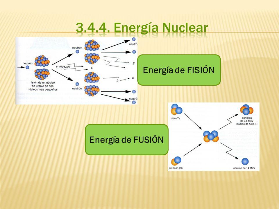 Energía de FISIÓN Energía de FUSIÓN
