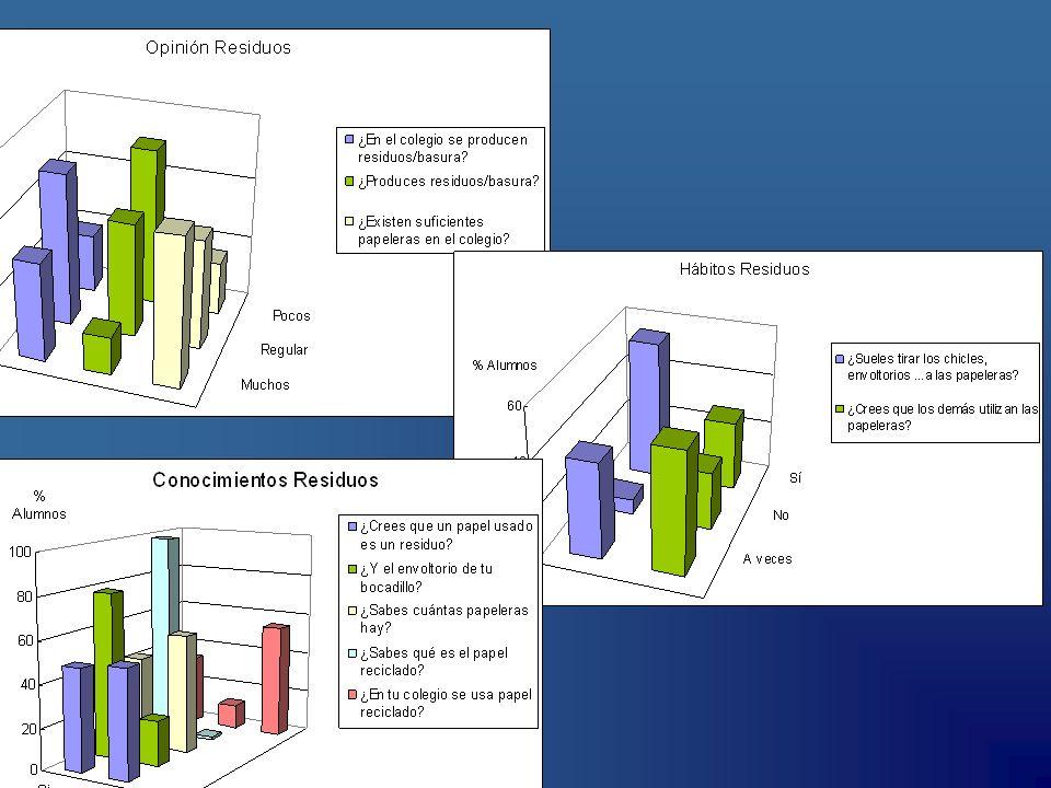 RESIDUOS Promedio General Promedio A (5º y 6º) Promedio B (3º y 4º) Promedio C (Infantil, 1º y 2º) ¿En el colegio se producen residuos/basura.