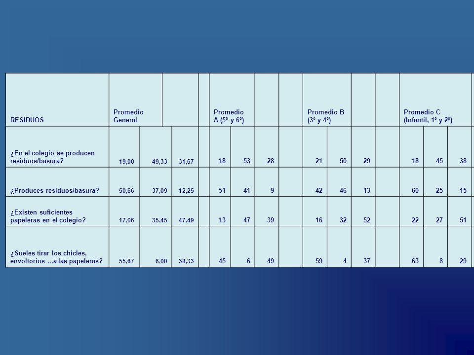 RESIDUOS Promedio General Promedio A (5º y 6º) Promedio B (3º y 4º) Promedio C (Infantil, 1º y 2º) ¿En el colegio se producen residuos/basura? 19,0049