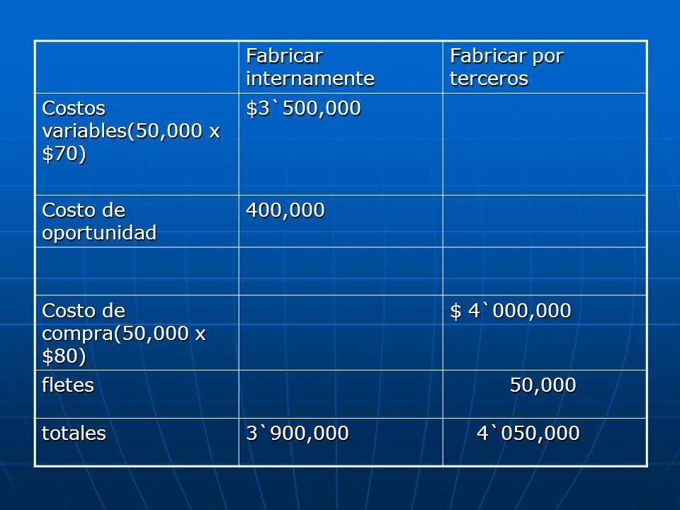 Fabricar internamente Fabricar por terceros Costos variables(50,000 x $70) $3`500,000 Costo de oportunidad 400,000 Costo de compra(50,000 x $80) $ 4`0