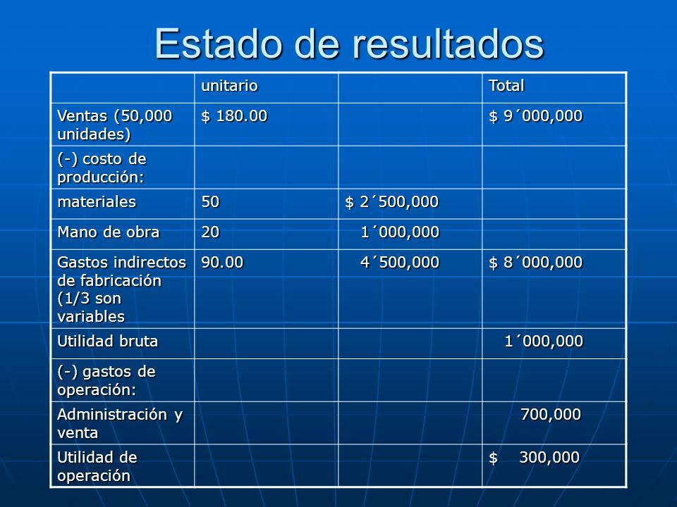 Estado de resultados unitarioTotal Ventas (50,000 unidades) $ 180.00 $ 9´000,000 (-) costo de producción: materiales50 $ 2´500,000 Mano de obra 20 1´0