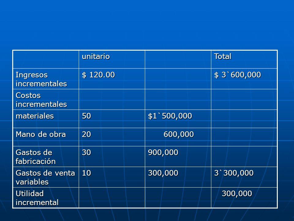 unitarioTotal Ingresos incrementales $ 120.00 $ 3`600,000 Costos incrementales materiales50$1`500,000 Mano de obra 20 600,000 600,000 Gastos de fabric