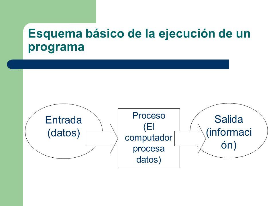 Esquema básico de la ejecución de un programa Proceso (El computador procesa datos) Entrada (datos) Salida (informaci ón)