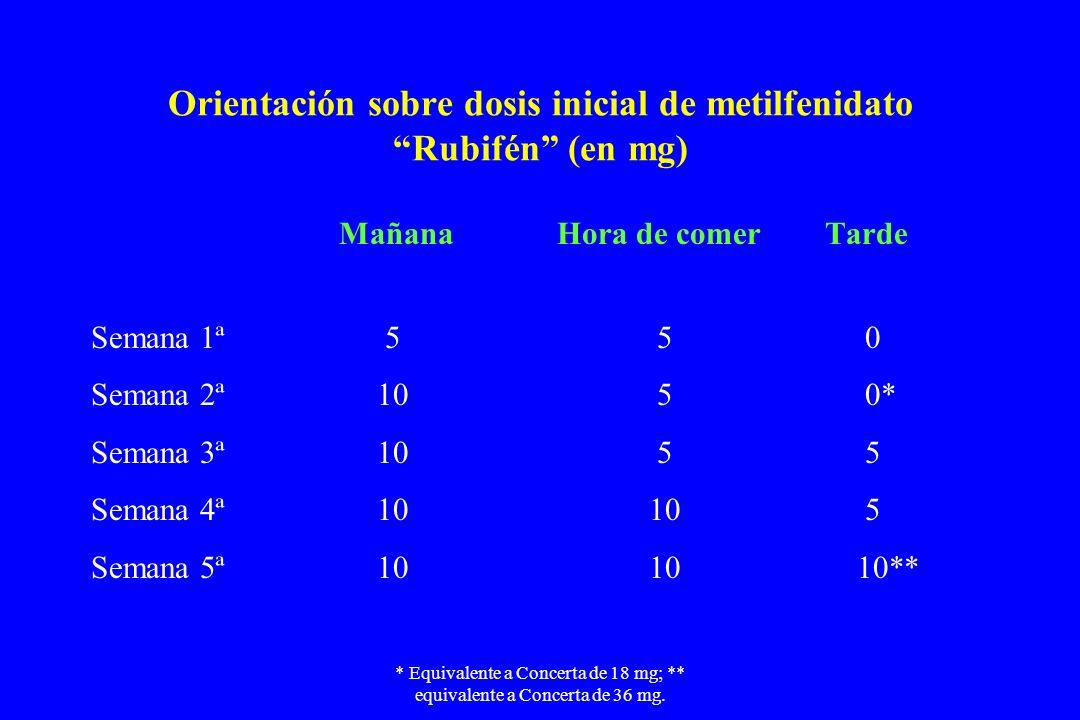 * Equivalente a Concerta de 18 mg; ** equivalente a Concerta de 36 mg. Orientación sobre dosis inicial de metilfenidato Rubifén (en mg) Mañana Hora de