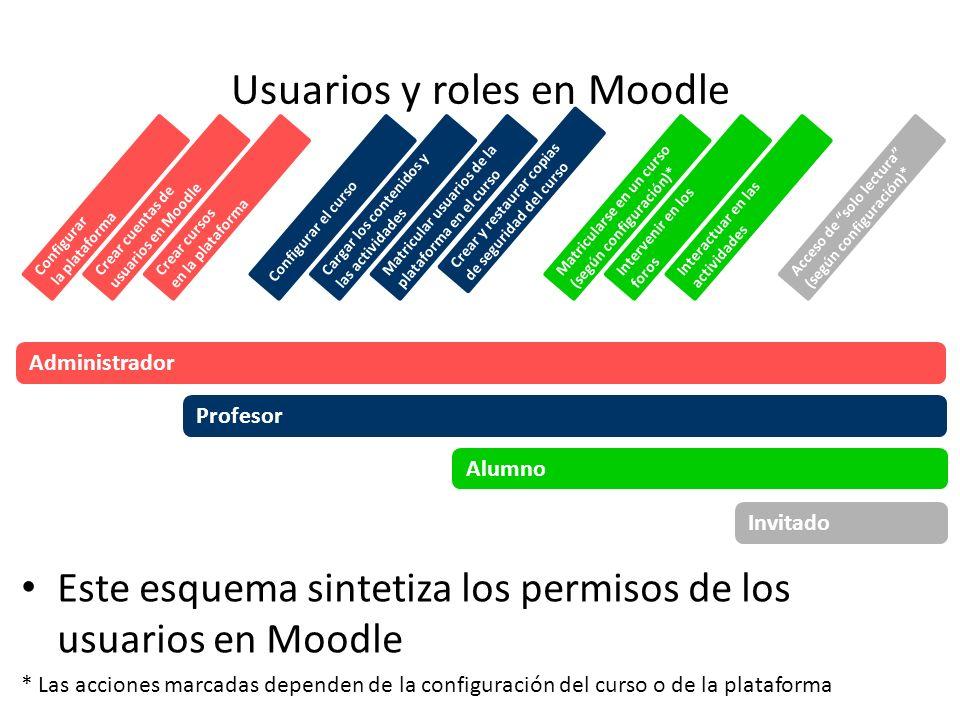 Usuarios y roles en Moodle Este esquema sintetiza los permisos de los usuarios en Moodle * Las acciones marcadas dependen de la configuración del curs