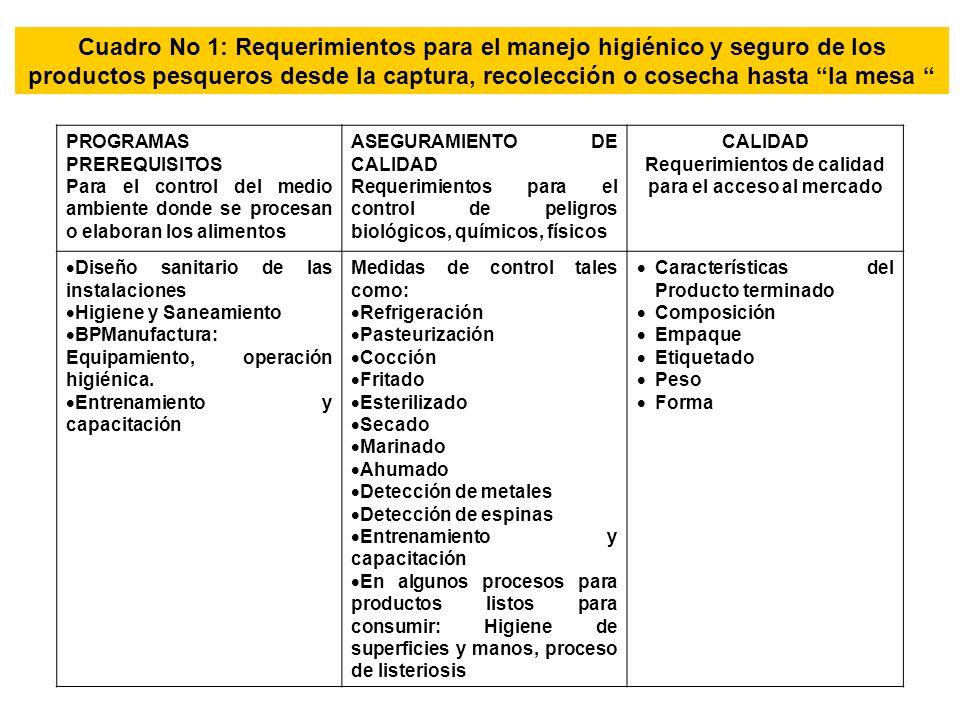 Cuadro No 1: Requerimientos para el manejo higiénico y seguro de los productos pesqueros desde la captura, recolección o cosecha hasta la mesa PROGRAM
